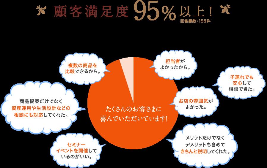 顧客満足度95%以上